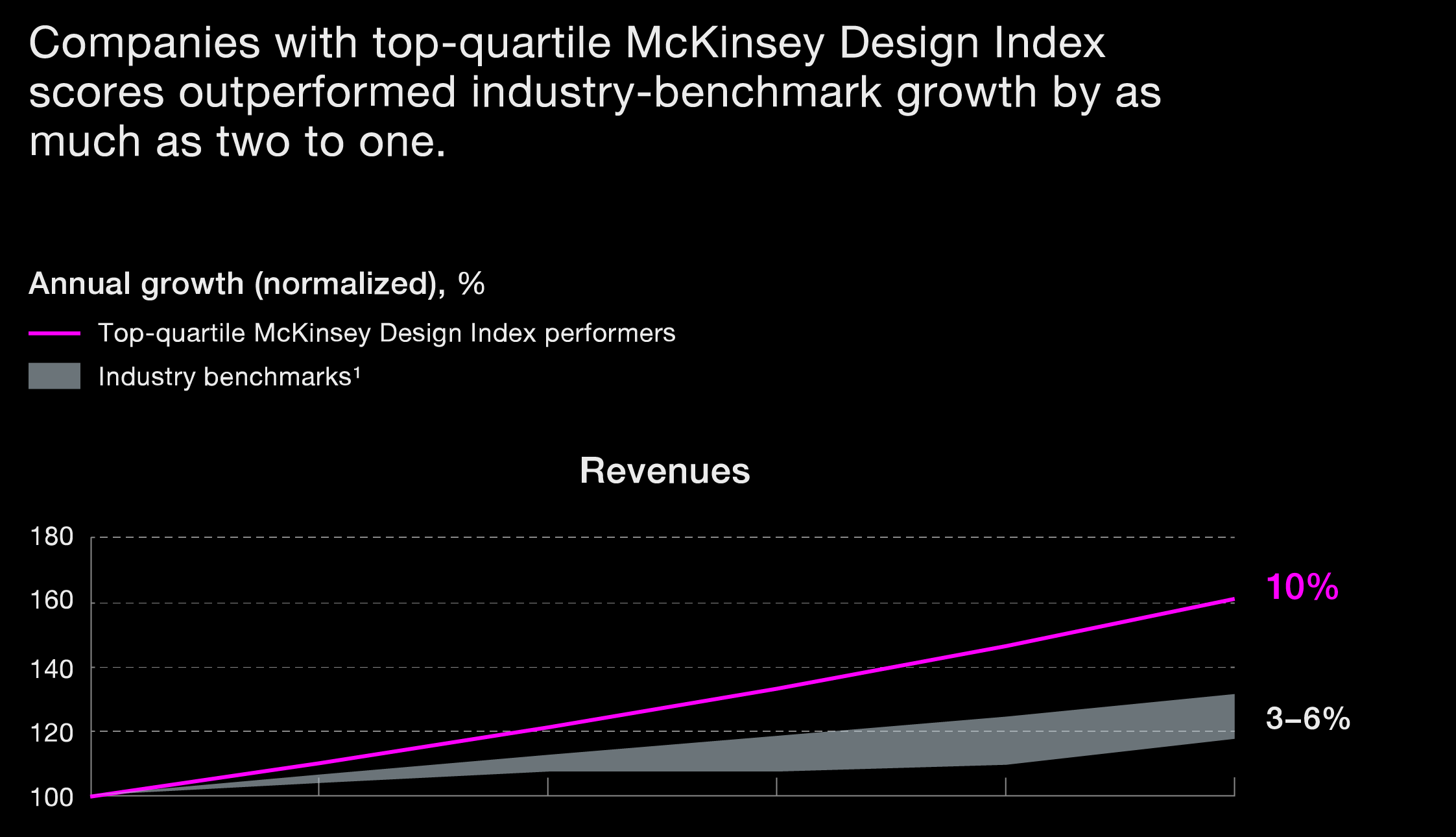 McKinsey's Design Index