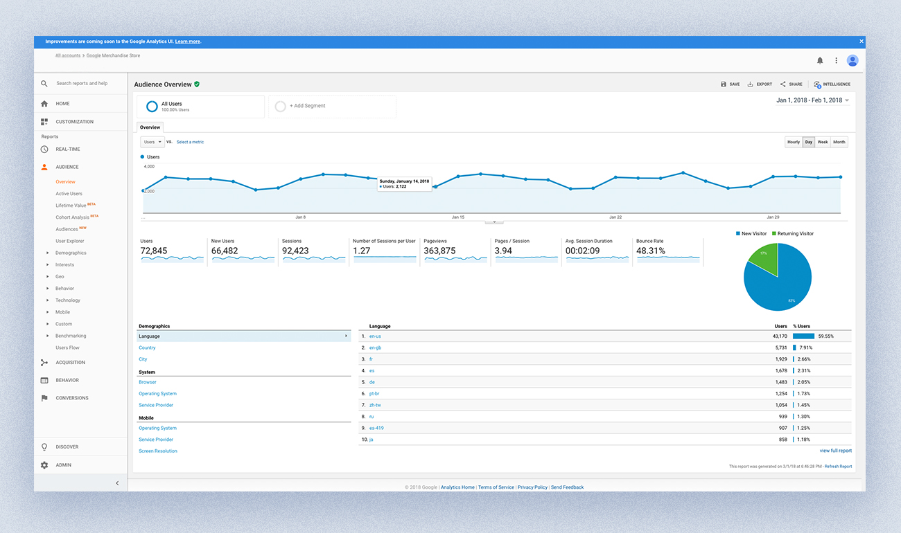 Google analitycs dashboard