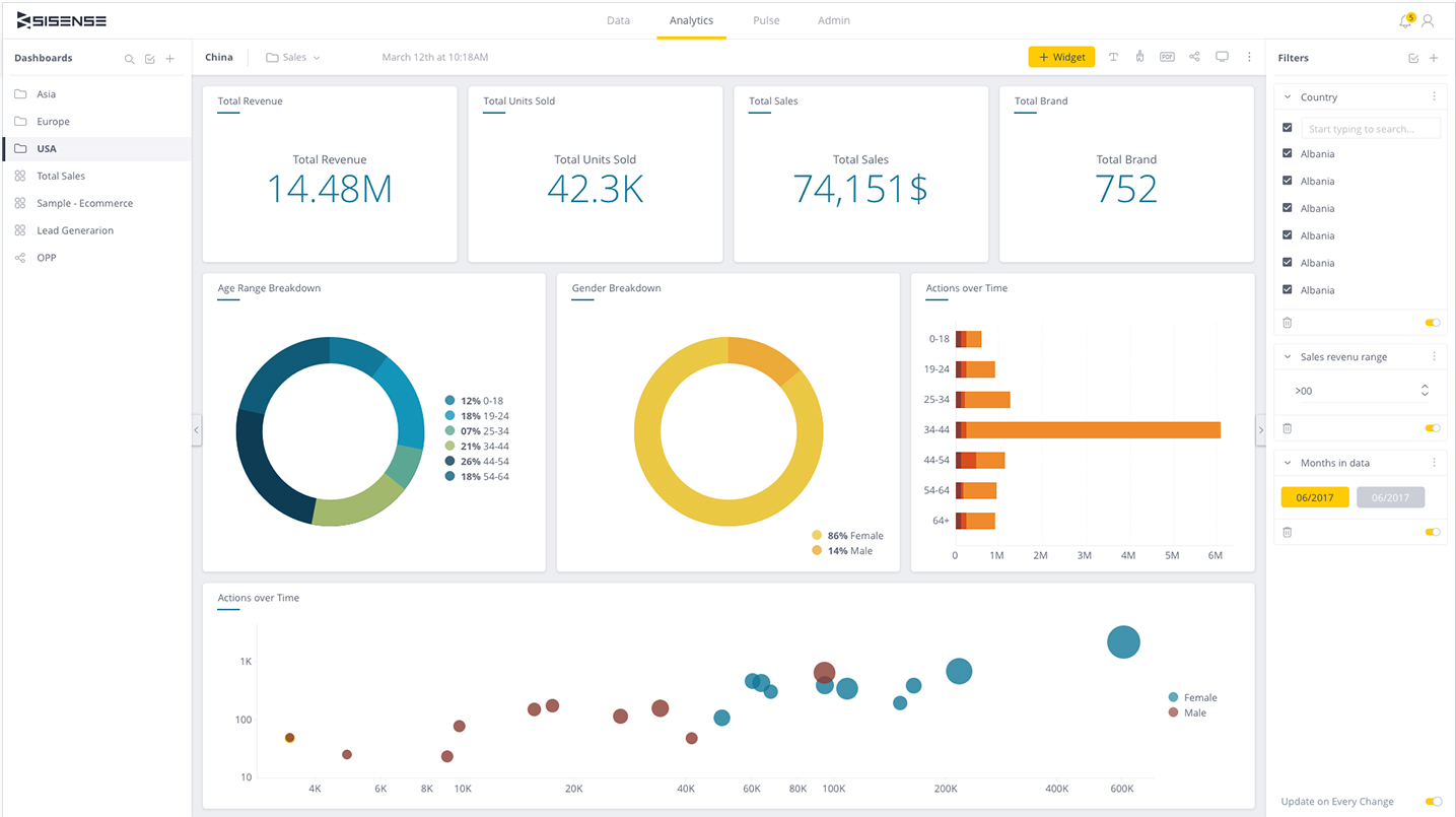 Example of a business intelligence dashboard with context