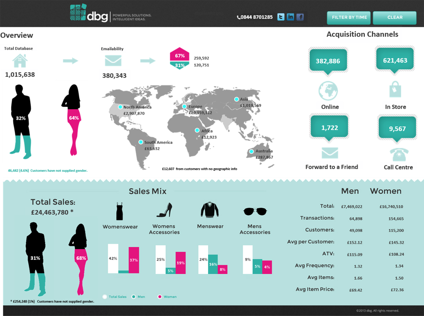 Example of an over-designed business intelligence dashboard